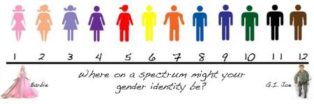 gender_scale1