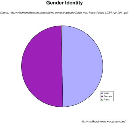 Identity_pie